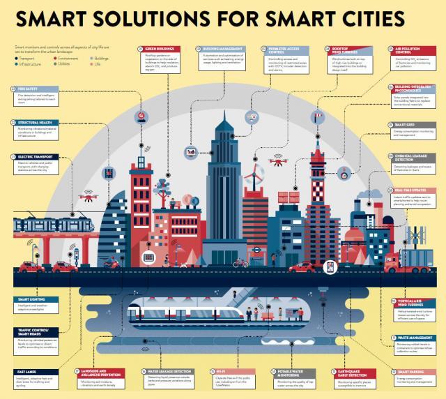 """Έξυπνες λύσεις για """"έξυπνες"""" πόλεις"""